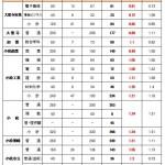 2017年 石川県公立高校入試倍率