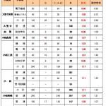 2018年度石川県公立高校入試倍率