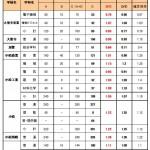 31年度石川県公立高校入試確定倍率
