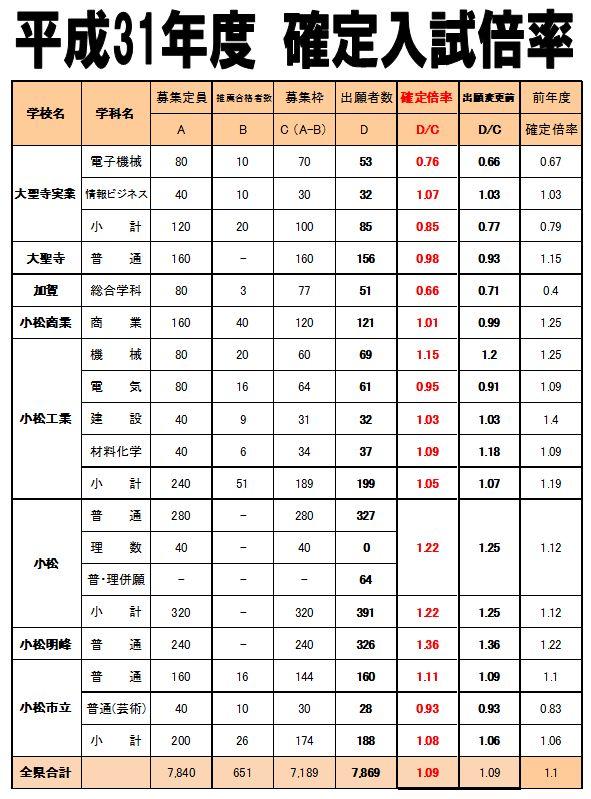 県 公立 倍率 石川 高校