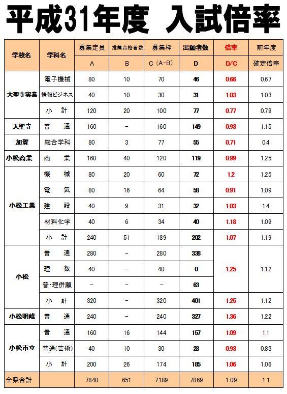 合格 ライン 県 入試 石川 2020 高校 公立