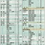 2020年石川県公立高校入試定員