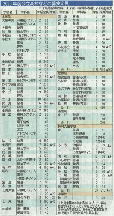倍率 高校 石川 2021 県 【 石川県公立高校