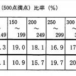 2020年度(令和2年)石川県公立高校入試平均点